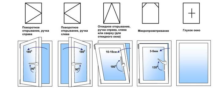 Tipy-okon-otlichayushhiesya-po-sposobu-otkrytiya